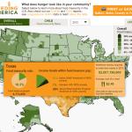 Feeding America Chart - Texas
